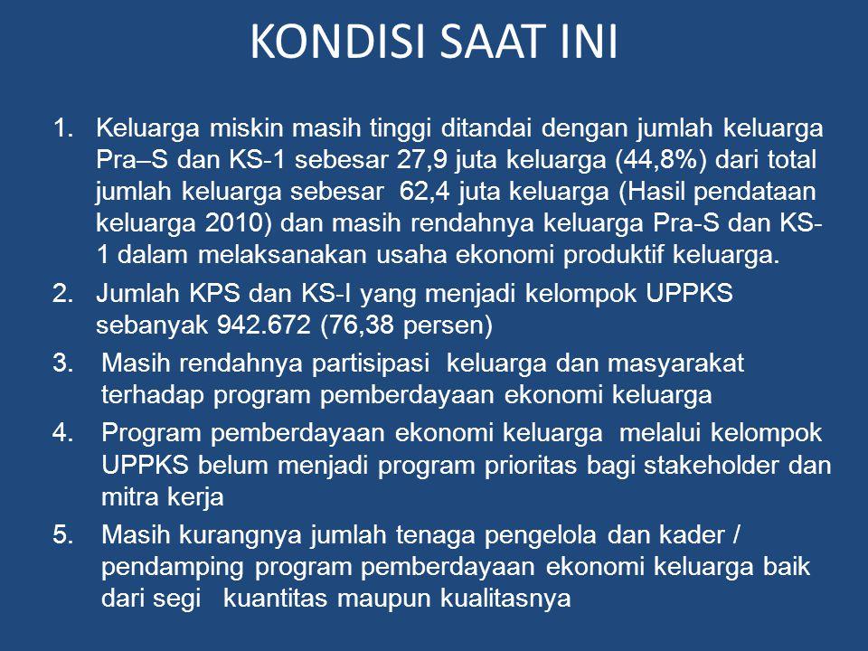 KONDISI SAAT INI 1.Keluarga miskin masih tinggi ditandai dengan jumlah keluarga Pra–S dan KS-1 sebesar 27,9 juta keluarga (44,8%) dari total jumlah ke