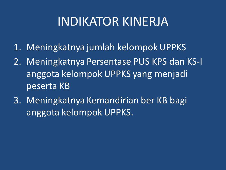 INDIKATOR KINERJA 1.Meningkatnya jumlah kelompok UPPKS 2.Meningkatnya Persentase PUS KPS dan KS-I anggota kelompok UPPKS yang menjadi peserta KB 3.Men