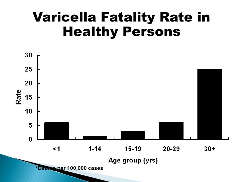 Varicella Fatality Rate in Healthy Persons *Deaths per 100,000 cases