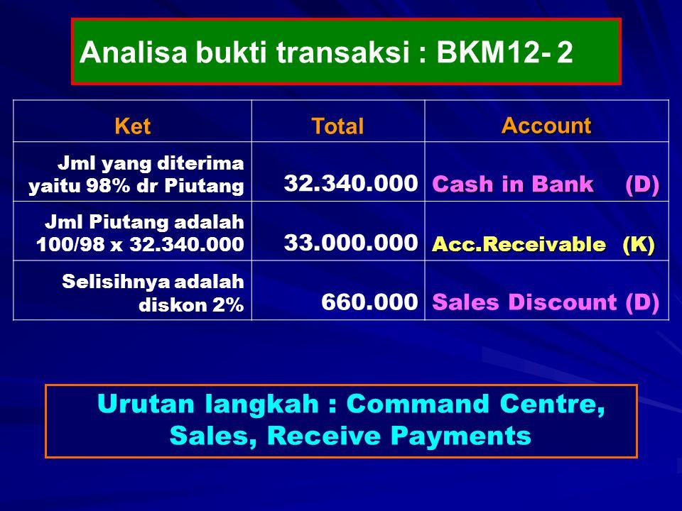KetTotalAccount Jml yang diterima yaitu 98% dr Piutang 32.340.000 Cash in Bank (D) Jml Piutang adalah 100/98 x 32.340.000 33.000.000 Acc.Receivable (K