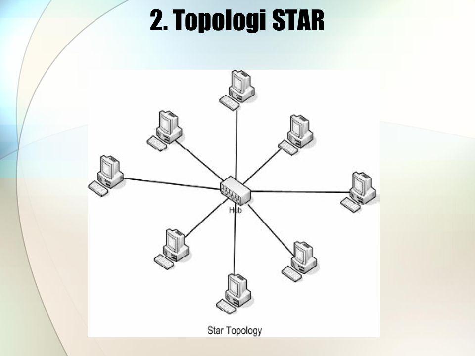 2. Topologi STAR