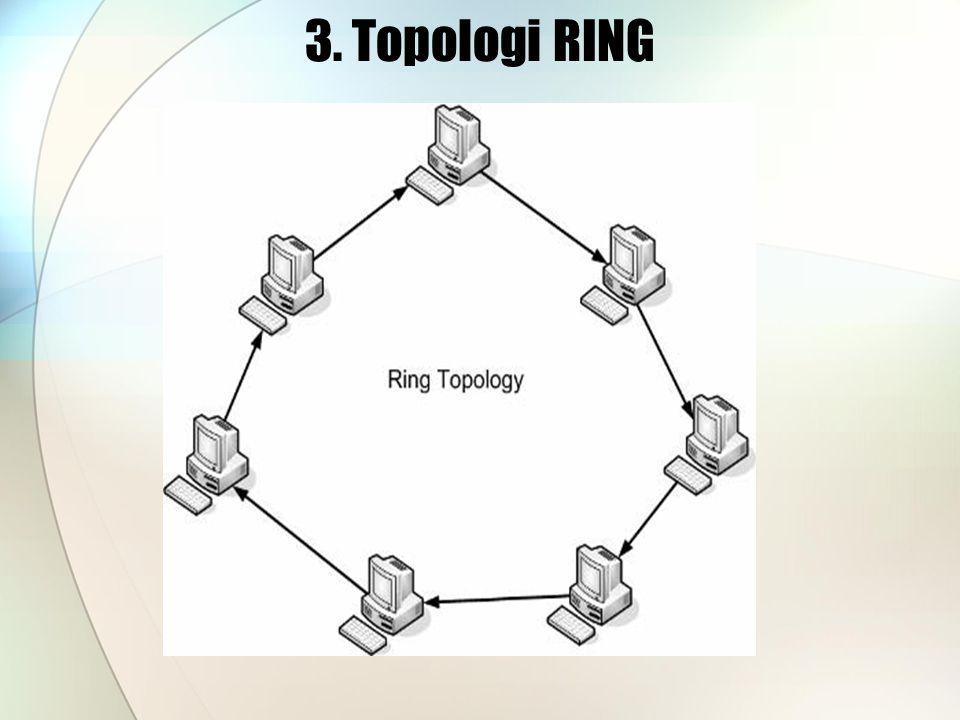 3. Topologi RING