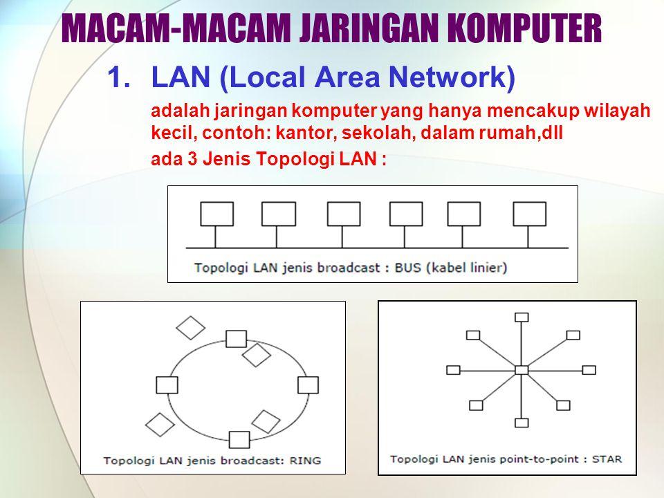 1.LAN (Local Area Network) adalah jaringan komputer yang hanya mencakup wilayah kecil, contoh: kantor, sekolah, dalam rumah,dll ada 3 Jenis Topologi LAN : MACAM-MACAM JARINGAN KOMPUTER