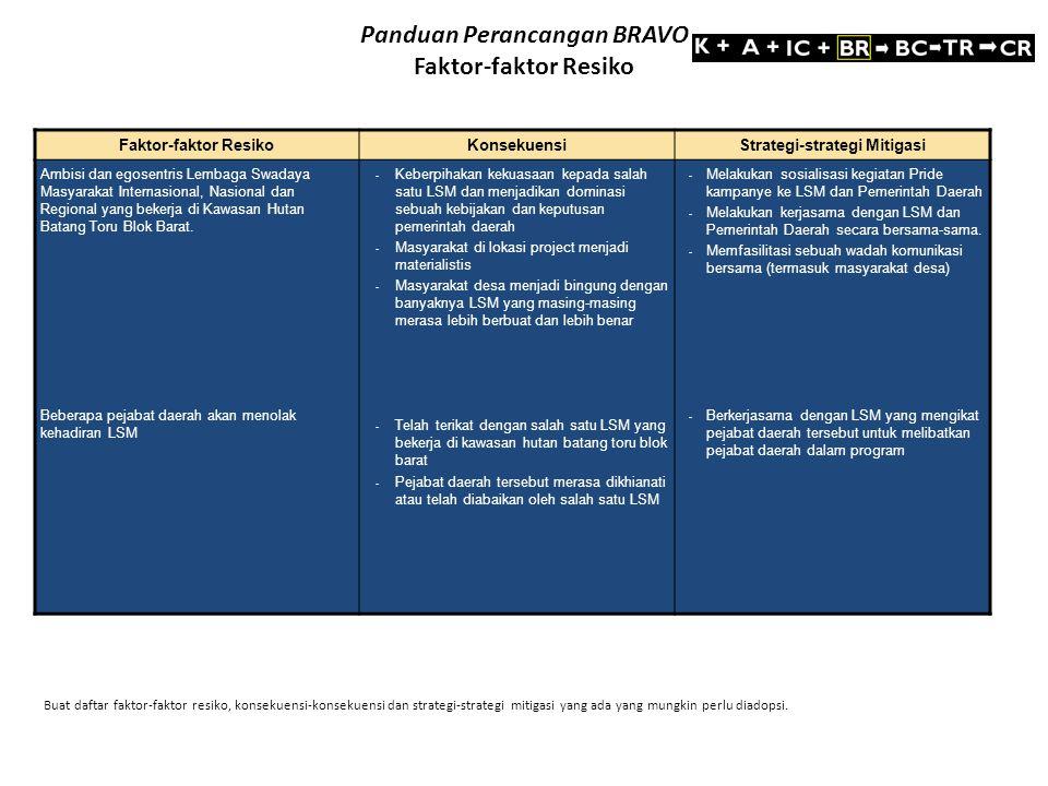 Panduan Perancangan BRAVO Faktor-faktor Resiko Faktor-faktor ResikoKonsekuensiStrategi-strategi Mitigasi Ambisi dan egosentris Lembaga Swadaya Masyara