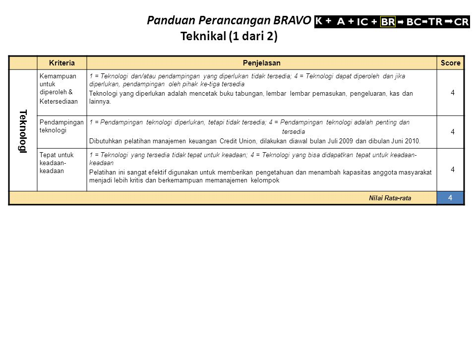 Kriteria Penjelasan Score Kapasitas / Kemampuan Organisasional Dukungan Mitra Penyingkiran Hambatan 1 = Tidak ada mitra PH atau tidak bersedia mendukung proyek; 4 = Ada mitra Penyingkiran Hambatan yang bersedia mendukung Dengan mitra penyingkir hambatan dari Yayasan Ekosiistem Lestari (YEL)/SOCP/PANECO dalam hal melakukan kegiatan spatial planning (mikro-makro/pengelolaan kawasan), sedangkan Conservation International Indonesia (CII) dengan mengembangkan program Pertanian/perkebunan, Patroli Unit, pendidikan dan kampanye kawasan konservasi.