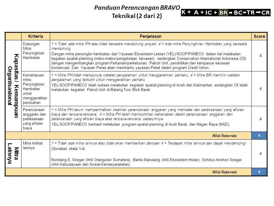 Kriteria Penjelasan Score Kapasitas / Kemampuan Organisasional Dukungan Mitra Penyingkiran Hambatan 1 = Tidak ada mitra PH atau tidak bersedia menduku