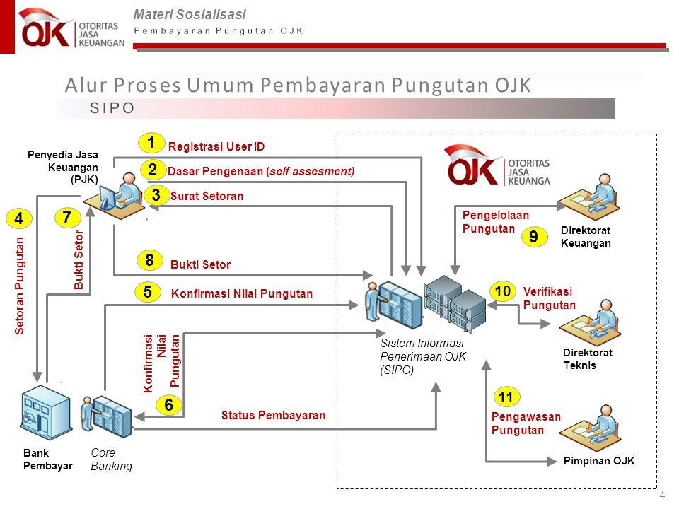 Materi Sosialisasi 4 Alur Proses Umum Pembayaran Pungutan OJK Sistem Informasi Penerimaan OJK (SIPO) Dasar Pengenaan (self assesment) Surat Setoran Pe
