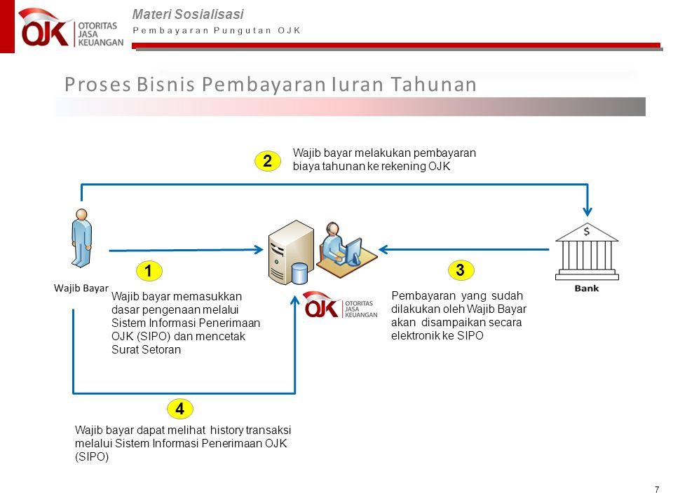 Materi Sosialisasi 7 Proses Bisnis Pembayaran Iuran Tahunan 1 Wajib bayar memasukkan dasar pengenaan melalui Sistem Informasi Penerimaan OJK (SIPO) da