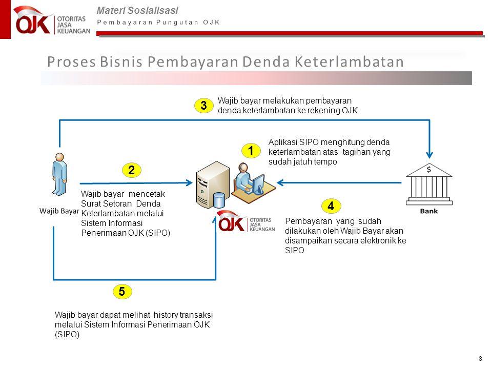 Materi Sosialisasi 8 Proses Bisnis Pembayaran Denda Keterlambatan 1 Wajib bayar mencetak Surat Setoran Denda Keterlambatan melalui Sistem Informasi Pe
