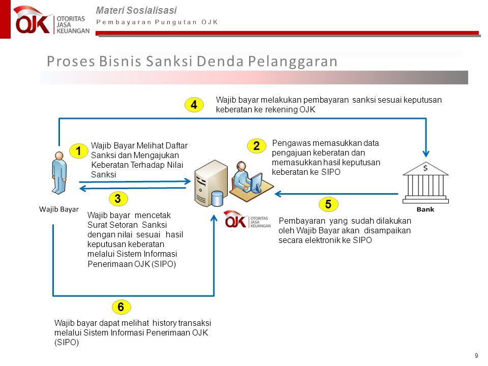 Materi Sosialisasi 9 Proses Bisnis Sanksi Denda Pelanggaran 1 Wajib bayar mencetak Surat Setoran Sanksi dengan nilai sesuai hasil keputusan keberatan