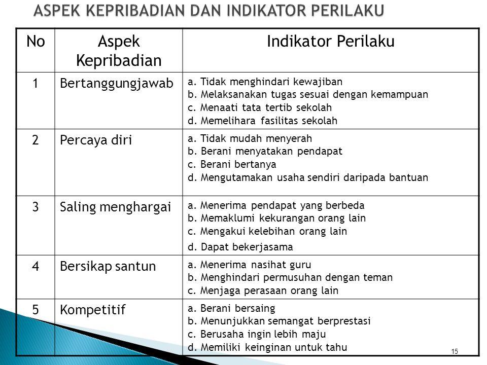 NoAspek Kepribadian Indikator Perilaku 1Bertanggungjawab a. Tidak menghindari kewajiban b. Melaksanakan tugas sesuai dengan kemampuan c. Menaati tata