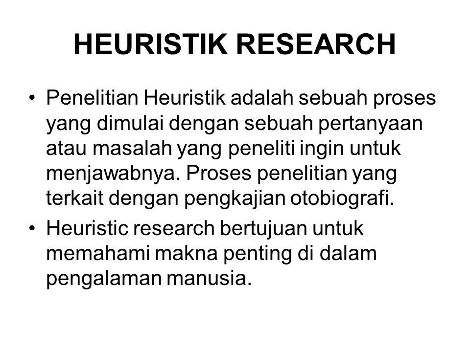 PROSES HEURISTIC RESARCH •mengidentifikasi fokus kajian •Self dialogue – lakukan dialog dengan fenomena yang akan dikaji, misalnya denga orang yang akan diteliti.