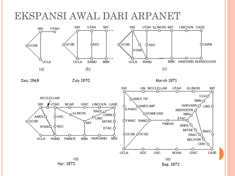 EKSPANSI AWAL DARI ARPANET Dec. 1969March 1971July 1970 Apr. 1972 Sep. 1972