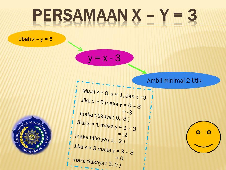 Ubah x – y = 3 y = x - 3 Ambil minimal 2 titik Misal x = 0, x = 1, dan x =3 Jika x = 0 maka y = 0 – 3 = -3 maka titiknya ( 0, -3 ) Jika x = 1 maka y = 1 – 3 = -2 maka titiknya ( 1, -2 ) Jika x = 3 maka y = 3 – 3 = 0 maka titiknya ( 3, 0 )