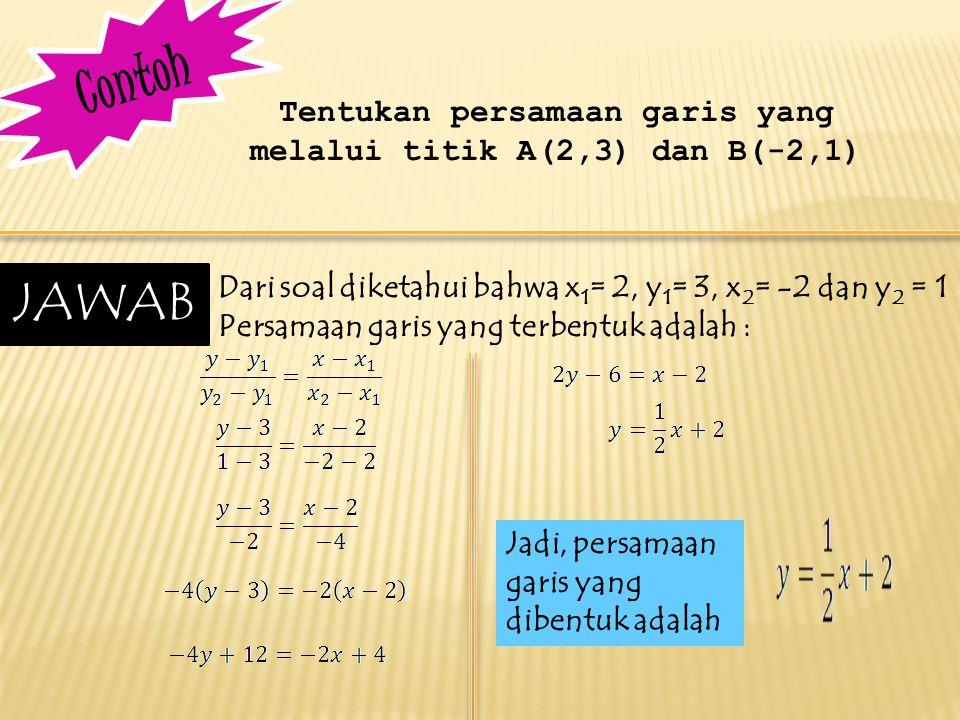 C o n t o h Tentukan persamaan garis yang melalui titik A(2,3) dan B(-2,1) Dari soal diketahui bahwa x 1 = 2, y 1 = 3, x 2 = -2 dan y 2 = 1 Persamaan garis yang terbentuk adalah : JAWAB Jadi, persamaan garis yang dibentuk adalah