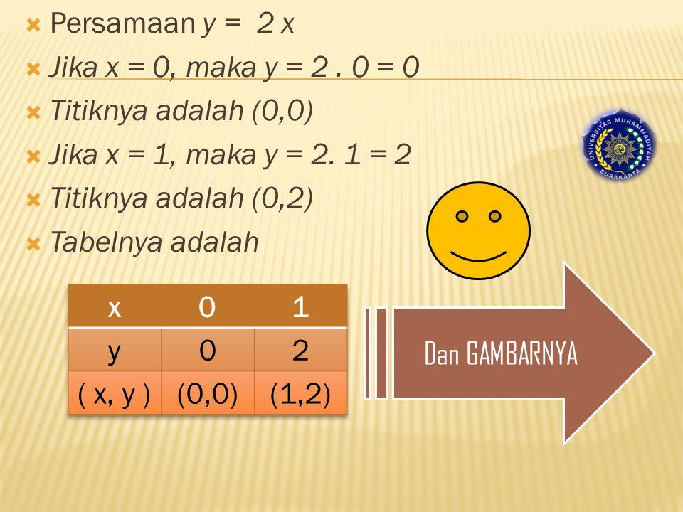  Persamaan y = 2 x  Jika x = 0, maka y = 2.
