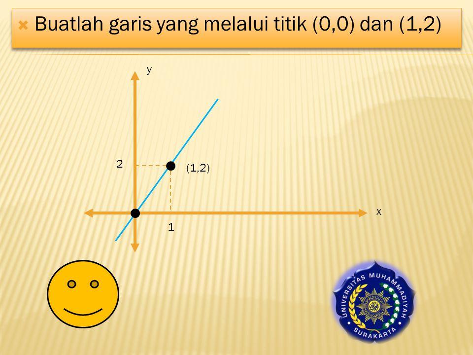  Buatlah garis yang melalui titik (0,0) dan (1,2) (1,2) 1 2 x y