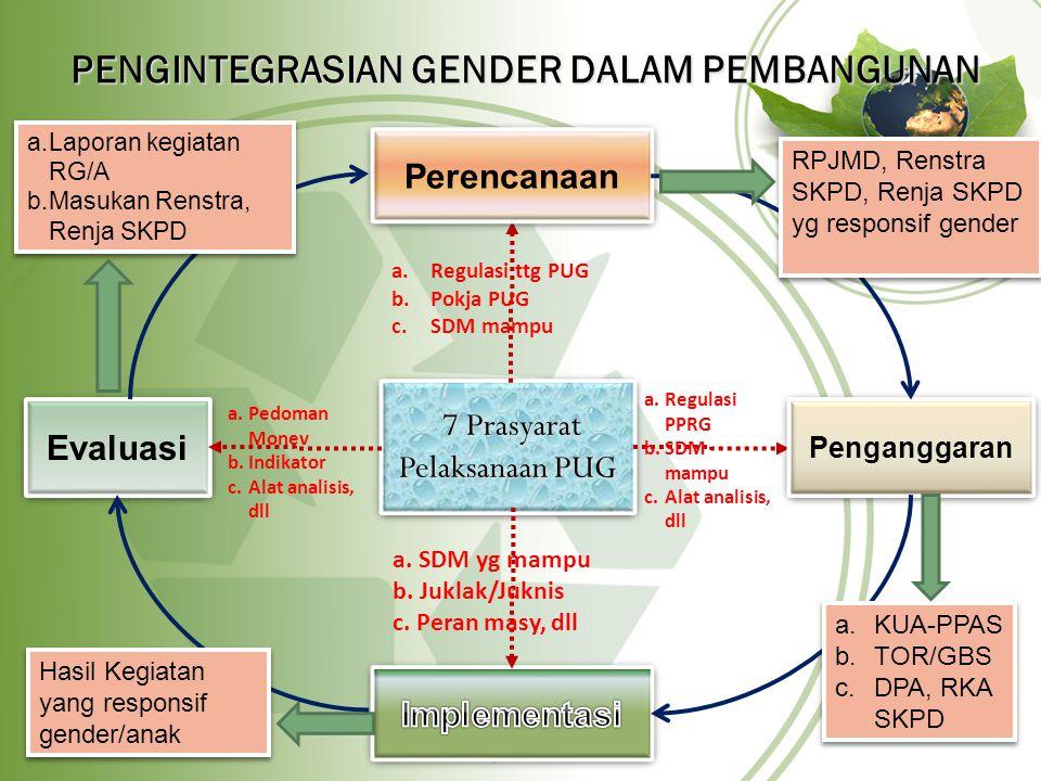 PENGINTEGRASIAN GENDER DALAM PEMBANGUNAN 7 Prasyarat Pelaksanaan PUG 7 Prasyarat Pelaksanaan PUG Penganggaran Perencanaan a.Regulasi ttg PUG b.Pokja PUG c.SDM mampu a.Regulasi PPRG b.SDM mampu c.Alat analisis, dll RPJMD, Renstra SKPD, Renja SKPD yg responsif gender a.KUA-PPAS b.TOR/GBS c.DPA, RKA SKPD a.KUA-PPAS b.TOR/GBS c.DPA, RKA SKPD a.
