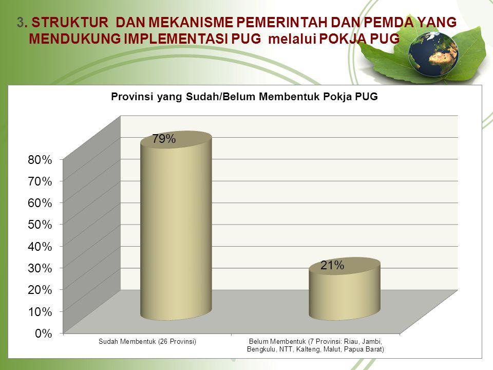 Lanjutan 4.Sumberdaya untuk Mendukung Pelaksanaan PUG di Provinsi