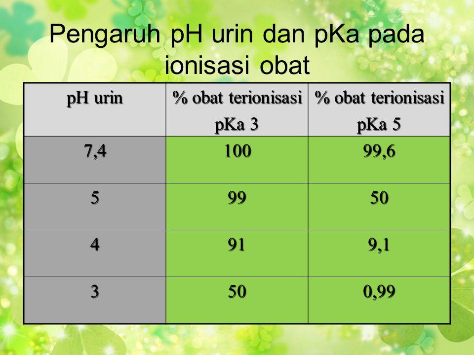 Pengaruh pH urin dan pKa pada ionisasi obat pH urin % obat terionisasi pKa 3 % obat terionisasi pKa 5 7,410099,6 59950 4919,1 3500,99