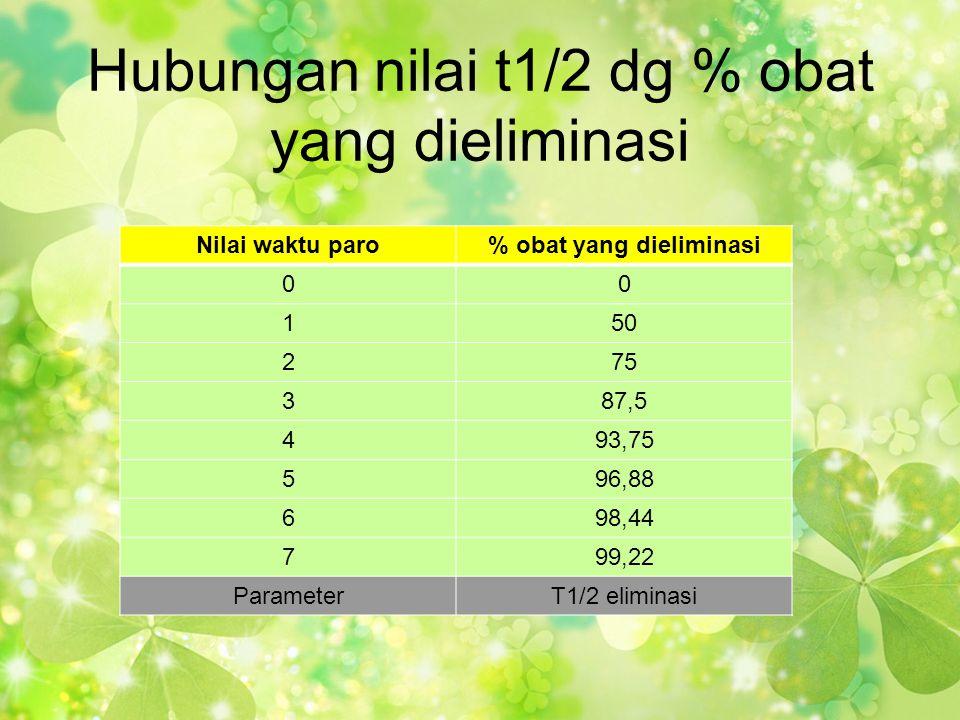 Hubungan nilai t1/2 dg % obat yang dieliminasi Nilai waktu paro% obat yang dieliminasi 00 150 275 387,5 493,75 596,88 698,44 799,22 ParameterT1/2 elim