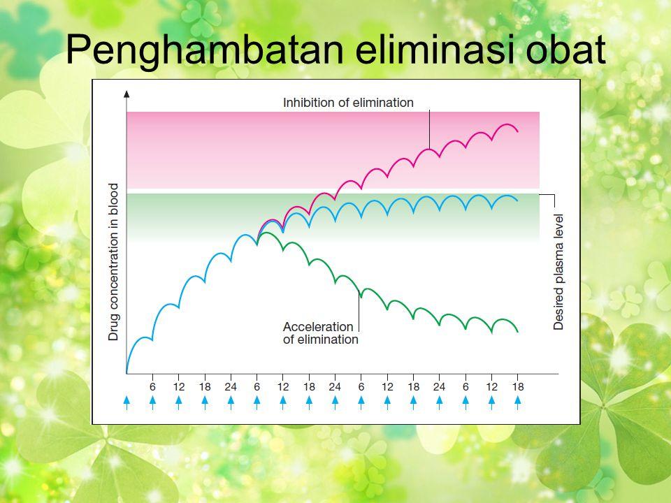 Penghambatan eliminasi obat