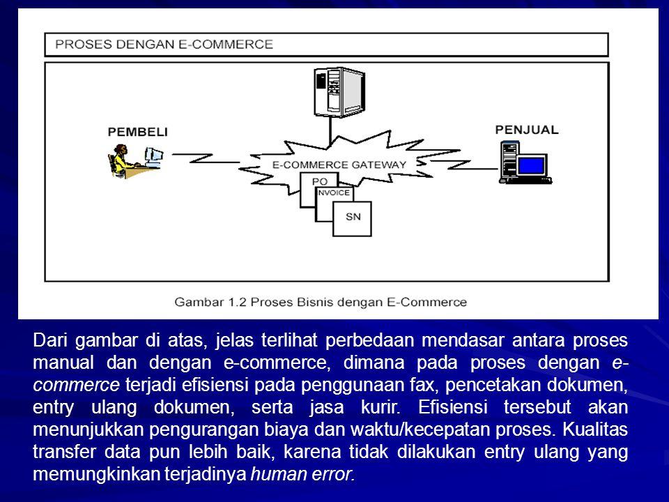 Dari gambar di atas, jelas terlihat perbedaan mendasar antara proses manual dan dengan e-commerce, dimana pada proses dengan e- commerce terjadi efisi