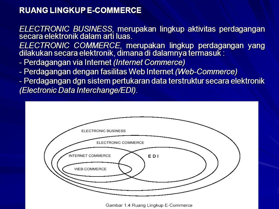 RUANG LINGKUP E-COMMERCE ELECTRONIC BUSINESS, merupakan lingkup aktivitas perdagangan secara elektronik dalam arti luas. ELECTRONIC COMMERCE, merupaka