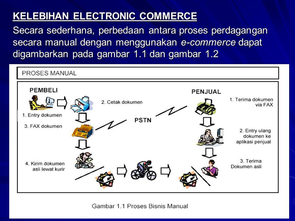KELEBIHAN ELECTRONIC COMMERCE Secara sederhana, perbedaan antara proses perdagangan secara manual dengan menggunakan e-commerce dapat digambarkan pada