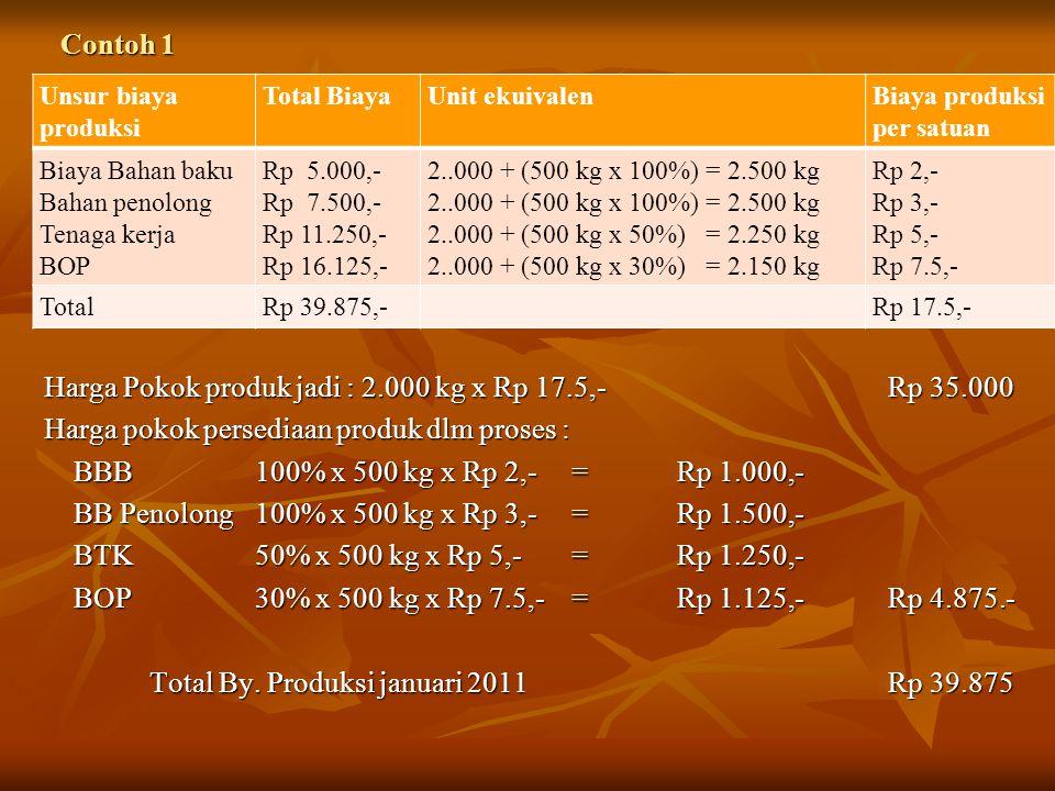 Contoh 1 Unsur biaya produksi Total BiayaUnit ekuivalenBiaya produksi per satuan Biaya Bahan baku Bahan penolong Tenaga kerja BOP Rp 5.000,- Rp 7.500,