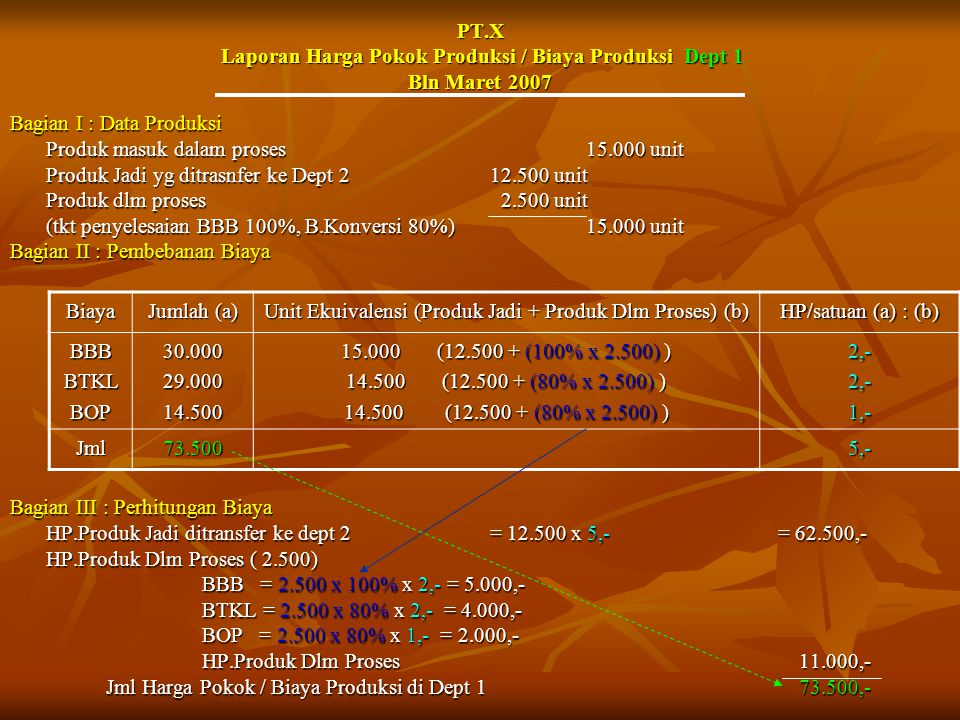 PT.X Laporan Harga Pokok Produksi / Biaya Produksi Dept 1 Bln Maret 2007 Bagian I : Data Produksi Produk masuk dalam proses15.000 unit Produk Jadi yg