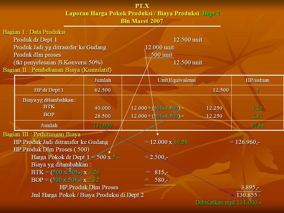 PT.X Laporan Harga Pokok Produksi / Biaya Produksi Dept 2 Bln Maret 2007 Bagian I : Data Produksi Produk dr Dept 112.500 unit Produk Jadi yg ditrasnfe