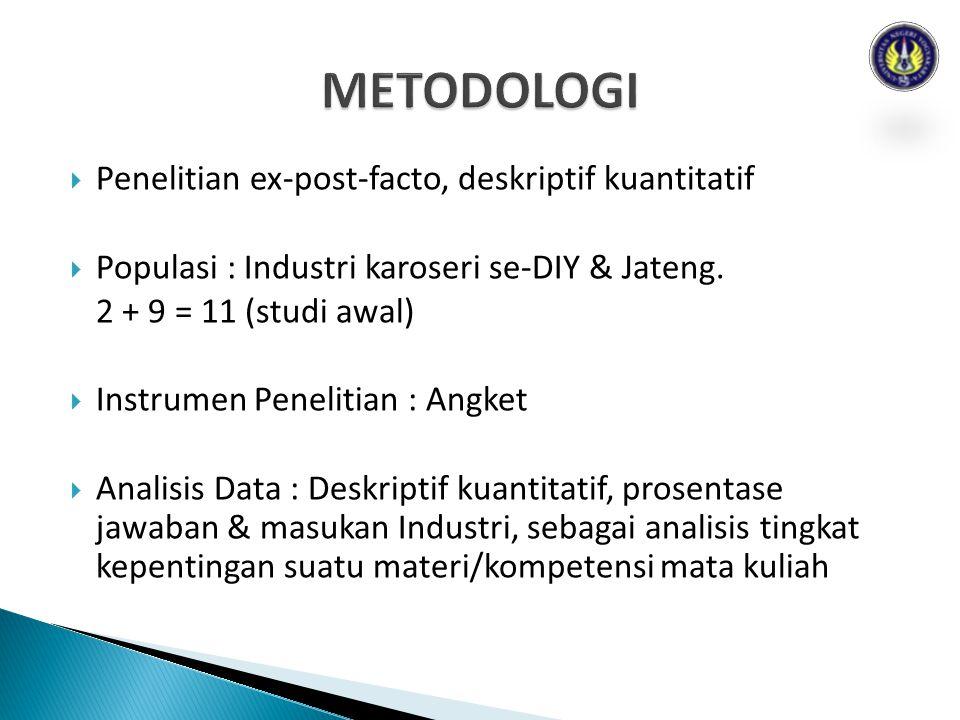  Penelitian ex-post-facto, deskriptif kuantitatif  Populasi : Industri karoseri se-DIY & Jateng. 2 + 9 = 11 (studi awal)  Instrumen Penelitian : An