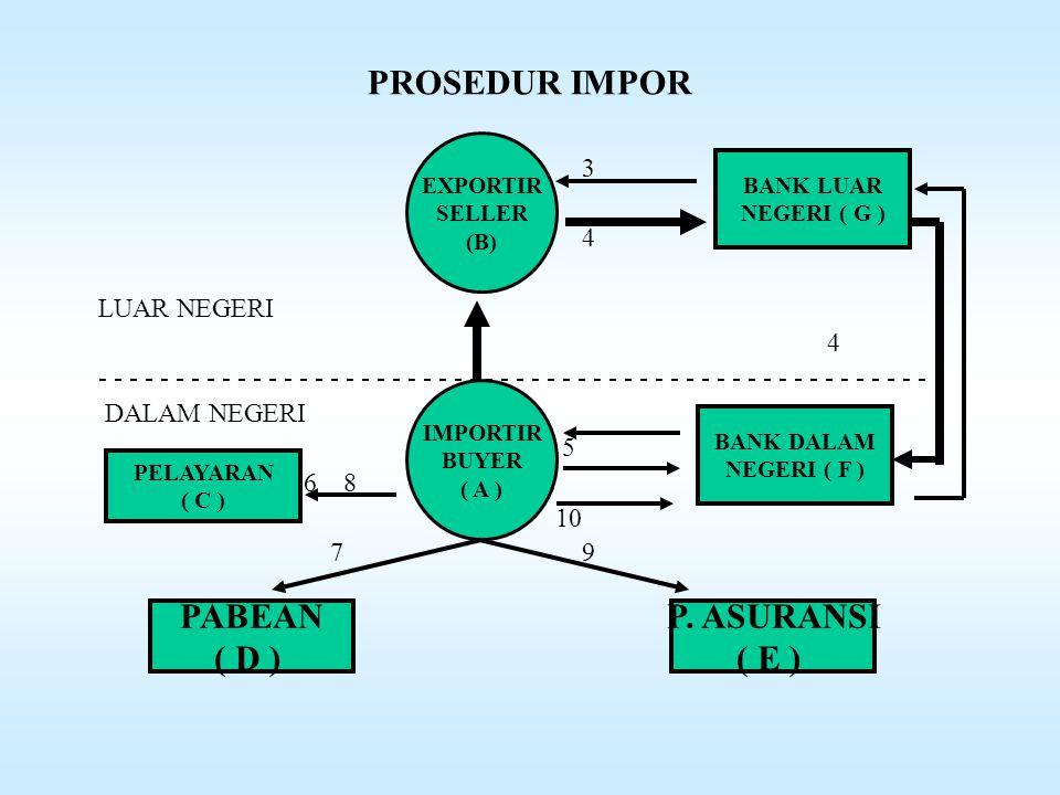 PROSEDUR IMPOR •Dlm upaya kelancaran impor barang-2 & utk kepentingan negara, pemerintah mengatur barang yg diimpor & prosedur impor.