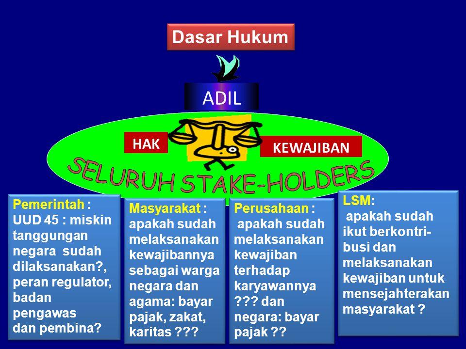 ADIL HAK KEWAJIBAN Dasar Hukum Pemerintah : UUD 45 : miskin tanggungan negara sudah dilaksanakan?, peran regulator, badan pengawas dan pembina.