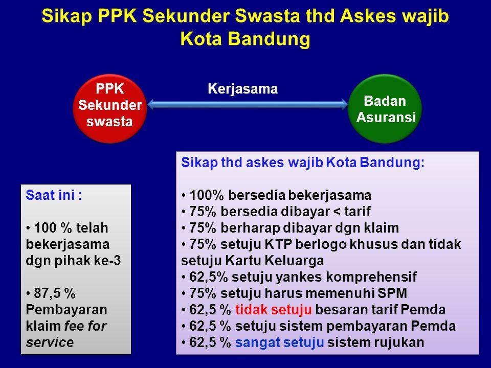 Sikap PPK Sekunder Swasta thd Askes wajib Kota Bandung PPK Sekunder swasta Badan Asuransi Kerjasama Saat ini : • 100 % telah bekerjasama dgn pihak ke-3 • 87,5 % Pembayaran klaim fee for service Saat ini : • 100 % telah bekerjasama dgn pihak ke-3 • 87,5 % Pembayaran klaim fee for service Sikap thd askes wajib Kota Bandung: • 100% bersedia bekerjasama • 75% bersedia dibayar < tarif • 75% berharap dibayar dgn klaim • 75% setuju KTP berlogo khusus dan tidak setuju Kartu Keluarga • 62,5% setuju yankes komprehensif • 75% setuju harus memenuhi SPM • 62,5 % tidak setuju besaran tarif Pemda • 62,5 % setuju sistem pembayaran Pemda • 62,5 % sangat setuju sistem rujukan Sikap thd askes wajib Kota Bandung: • 100% bersedia bekerjasama • 75% bersedia dibayar < tarif • 75% berharap dibayar dgn klaim • 75% setuju KTP berlogo khusus dan tidak setuju Kartu Keluarga • 62,5% setuju yankes komprehensif • 75% setuju harus memenuhi SPM • 62,5 % tidak setuju besaran tarif Pemda • 62,5 % setuju sistem pembayaran Pemda • 62,5 % sangat setuju sistem rujukan