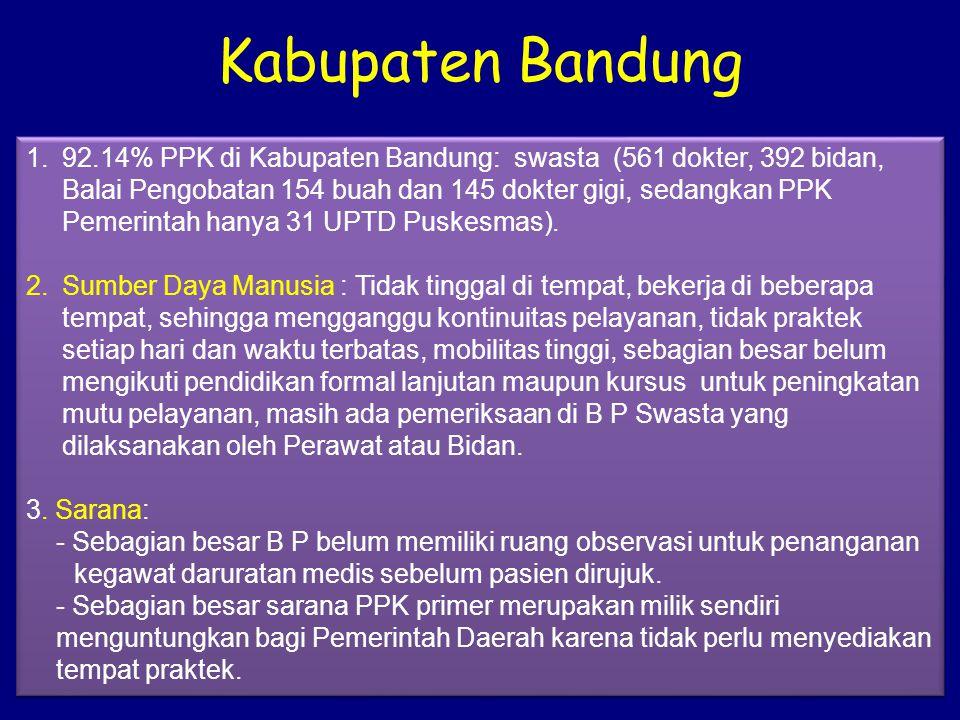 Kabupaten Bandung 1.92.14% PPK di Kabupaten Bandung: swasta (561 dokter, 392 bidan, Balai Pengobatan 154 buah dan 145 dokter gigi, sedangkan PPK Pemerintah hanya 31 UPTD Puskesmas).