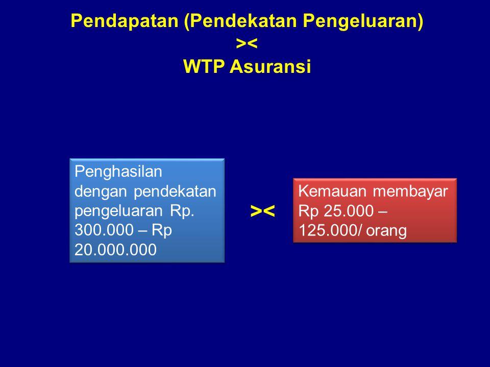 Pendapatan (Pendekatan Pengeluaran) >< WTP Asuransi Penghasilan dengan pendekatan pengeluaran Rp.