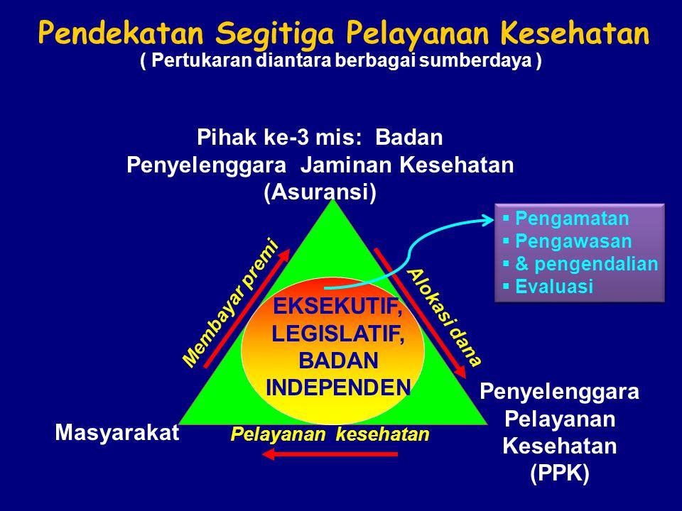 Pendekatan Segitiga Pelayanan Kesehatan Pihak ke-3 mis: Badan Penyelenggara Jaminan Kesehatan (Asuransi) Masyarakat Penyelenggara Pelayanan Kesehatan (PPK) Pelayanan kesehatan Membayar premi Alokasi dana ( Pertukaran diantara berbagai sumberdaya ) EKSEKUTIF, LEGISLATIF, BADAN INDEPENDEN  Pengamatan  Pengawasan  & pengendalian  Evaluasi  Pengamatan  Pengawasan  & pengendalian  Evaluasi