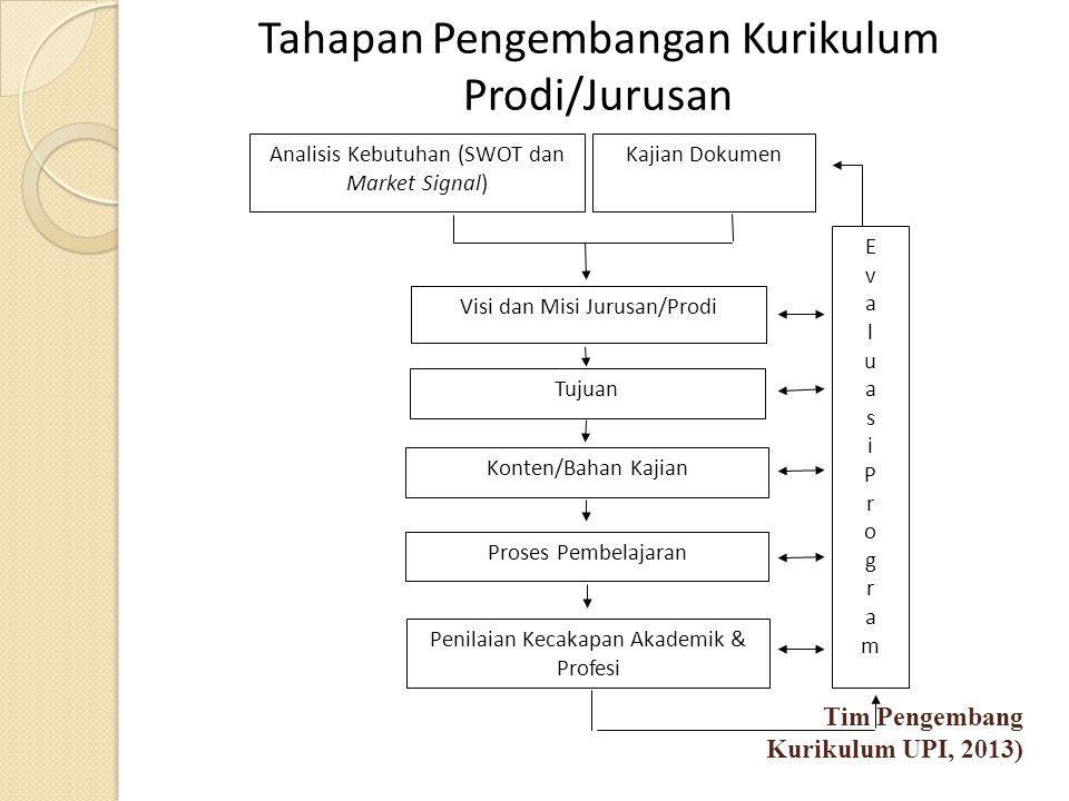 Tahapan Pengembangan Kurikulum Prodi/Jurusan Analisis Kebutuhan (SWOT dan Market Signal) Kajian Dokumen EvaluasiProgram EvaluasiProgram Visi dan Misi Jurusan/Prodi Tujuan Konten/Bahan Kajian Proses Pembelajaran Penilaian Kecakapan Akademik & Profesi Tim Pengembang Kurikulum UPI, 2013)