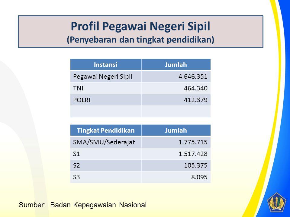 Profil Pegawai Negeri Sipil (Penyebaran dan tingkat pendidikan) InstansiJumlah Pegawai Negeri Sipil4.646.351 TNI464.340 POLRI412.379 Tingkat Pendidika