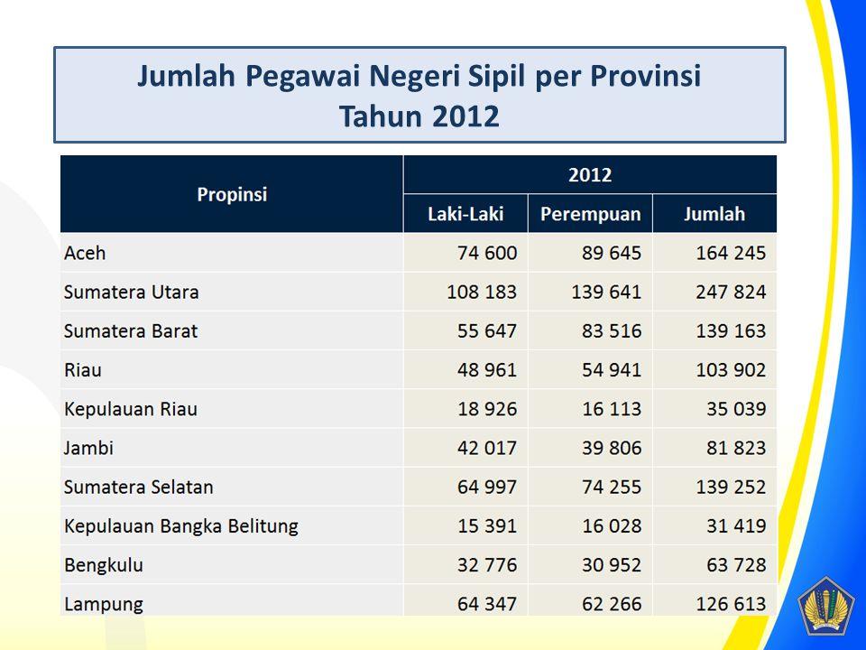 Jumlah Pegawai Negeri Sipil per Provinsi Tahun 2012