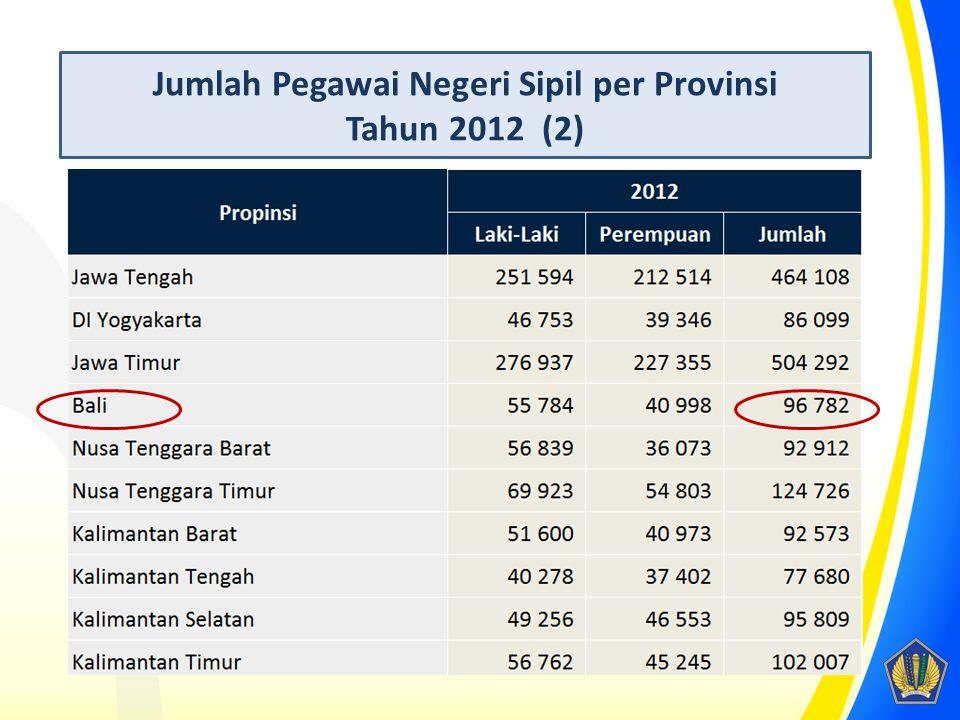 Jumlah Pegawai Negeri Sipil per Provinsi Tahun 2012 (2)