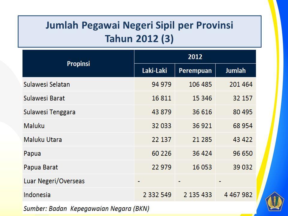 Jumlah Pegawai Negeri Sipil per Provinsi Tahun 2012 (3)