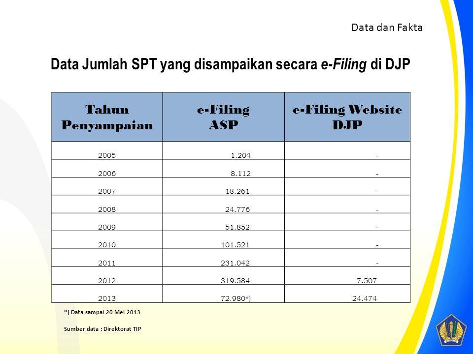 *) Data sampai 20 Mei 2013 Sumber data : Direktorat TIP Tahun Penyampaian e-Filing ASP e-Filing Website DJP 2005 1.204 - 2006 8.112 - 2007 18.261 - 2008 24.776 - 2009 51.852 - 2010 101.521 - 2011 231.042 - 2012 319.584 7.507 2013 72.980*) 24.474 Data Jumlah SPT yang disampaikan secara e-Filing di DJP