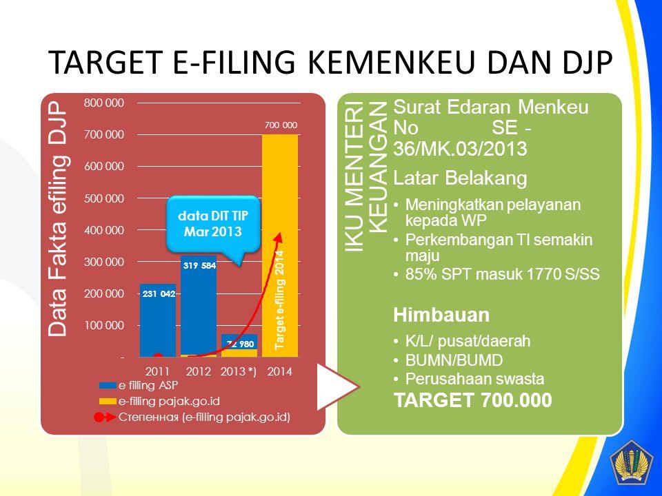 TARGET E-FILING KEMENKEU DAN DJP Data Fakta efiling DJP _ IKU MENTERI KEUANGAN Surat Edaran Menkeu No SE - 36/MK.03/2013 Latar Belakang •Meningkatkan pelayanan kepada WP •Perkembangan TI semakin maju •85% SPT masuk 1770 S/SS Himbauan •K/L/ pusat/daerah •BUMN/BUMD •Perusahaan swasta TARGET 700.000 Target e-filing 2014 data DIT TIP Mar 2013