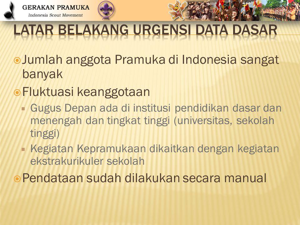  Jumlah anggota Pramuka di Indonesia sangat banyak  Fluktuasi keanggotaan  Gugus Depan ada di institusi pendidikan dasar dan menengah dan tingkat t
