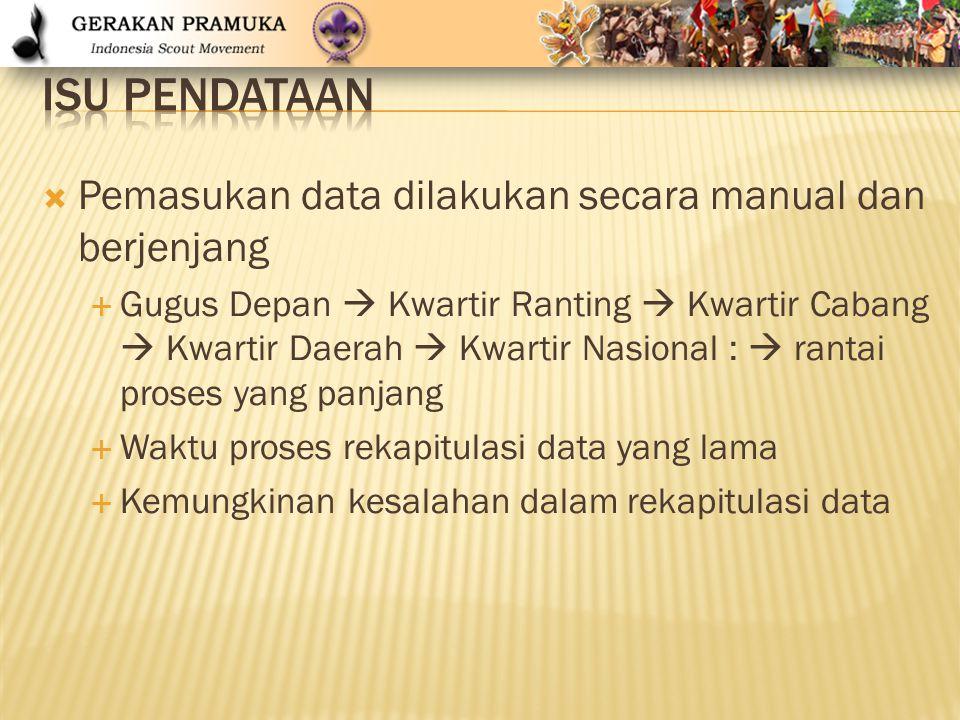  Pemasukan data dilakukan secara manual dan berjenjang  Gugus Depan  Kwartir Ranting  Kwartir Cabang  Kwartir Daerah  Kwartir Nasional :  ranta