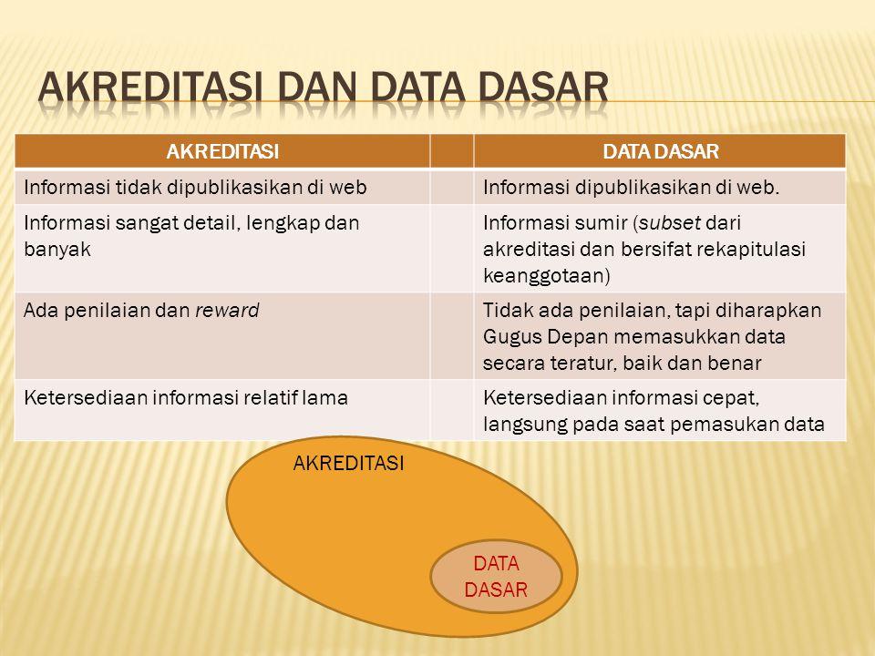 AKREDITASIDATA DASAR Informasi tidak dipublikasikan di webInformasi dipublikasikan di web. Informasi sangat detail, lengkap dan banyak Informasi sumir