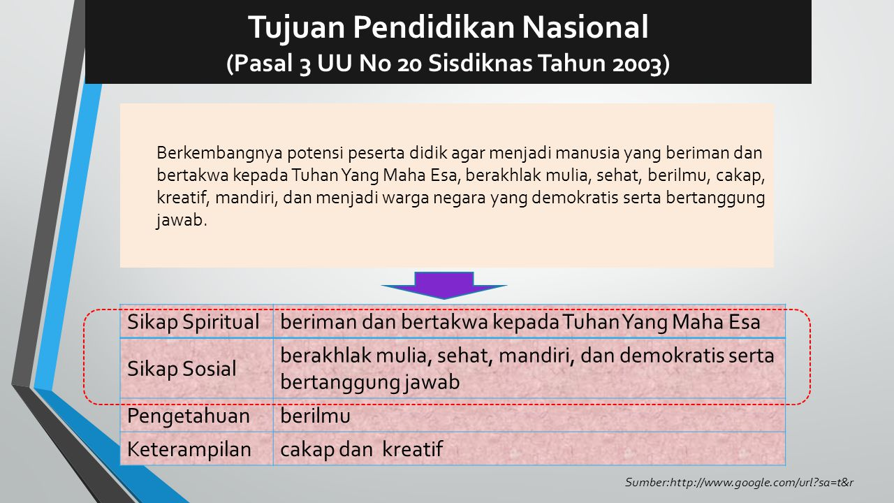 LANDASAN HUKUM PERMENDIKBUD NO 54 2013 PERMENDIKBUD NO 65 2013 PERMENDIKBUD NO 66 2013 Sumber: http://bsnp-indonesia.org/id/ p=1239